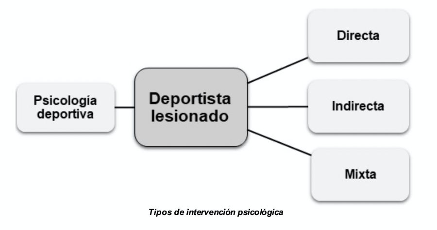 Tipos de intervencion psicologica sc
